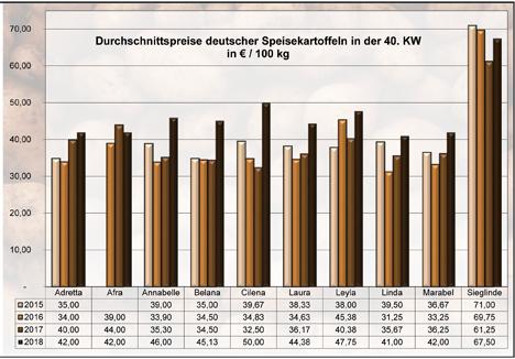 BLE-Kartoffelmarktbericht KW 40 / 18