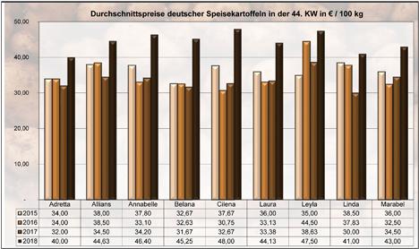Grafik BLE-Kartoffelmarktbericht KW 44 / 18