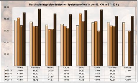 grafik BLE-Kartoffelmarktbericht KW 46 / 18