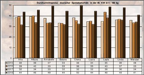 Grafik BLE-Kartoffelmarktbericht KW 49 / 18