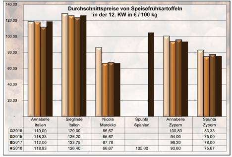 Grafik BLE-Kartoffelmarktbericht KW 12 / 18