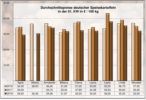 Grafik Kartoffeln BLE-Kartoffelmarktbericht KW 01 / 18