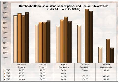 Grafik BLE-Kartoffelmarktbericht KW 4 / 18