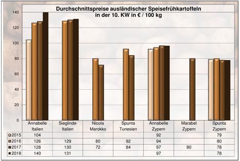 Grafik BLE-Kartoffelmarktbericht KW 10 / 18