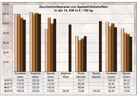 Grafik  BLE-Kartoffelmarktbericht KW 14 / 18
