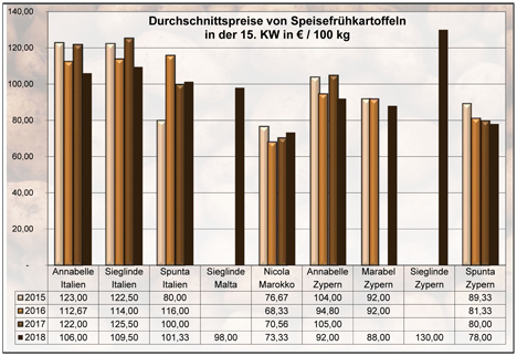 Grafik BLE-Kartoffelmarktbericht KW 15 / 18