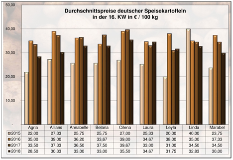 Grafik BLE-Kartoffelmarktbericht KW 16 / 18