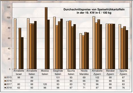 Grafik Kartoffeln BLE-Kartoffelmarktbericht KW 19 / 18