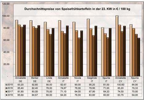 Grafik BLE-Kartoffelmarktbericht KW 23 / 18