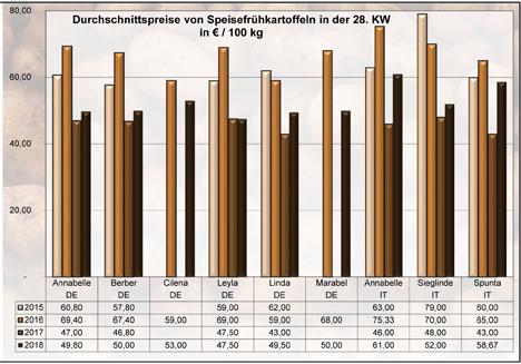 Grafik BLE-Kartoffelmarktbericht KW 28 / 18