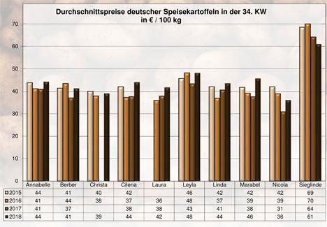 Grafik BLE-Kartoffelmarktbericht KW 34 / 18