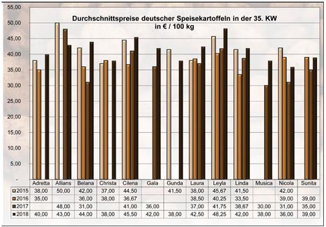 BLE-Kartoffelmarktbericht KW 35 / 18 Kartoffeln