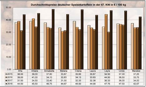 Grafik BLE-Kartoffelmarktbericht KW 47 / 18