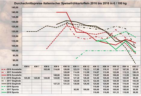 Grafik BLE-Kartoffelmarktbericht KW 17 / 18