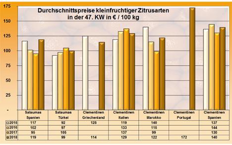 Grafik BLE-Marktbericht Kleinfruchtige Zitrusfrüchte KW 47