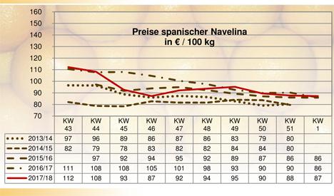Grafik Orangen BLE-Marktbericht KW 01 / 18