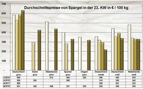 Grafik BLE-Marktbericht KW 23 / 18