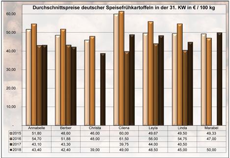 Grafik BLE-Kartoffelmarktbericht KW 31 / 18