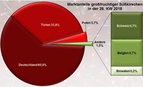 Grafik BLE-Marktbericht KW 28 / 18