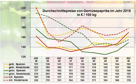 Grafik BLE-Marktbericht KW 46 / 18