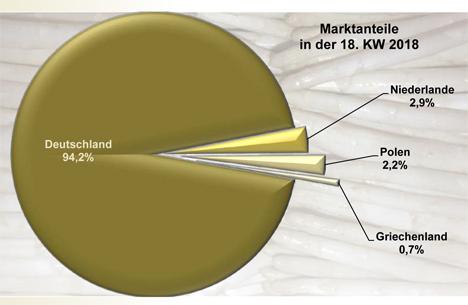 Grafik Spargel (weiß) in der 18. KW 2018. Quelle: BLE