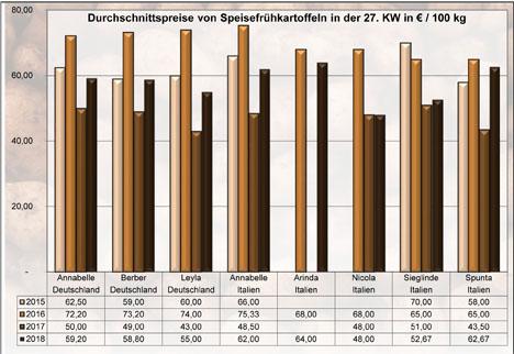 Grafik BLE-Kartoffelmarktbericht KW 27 / 18