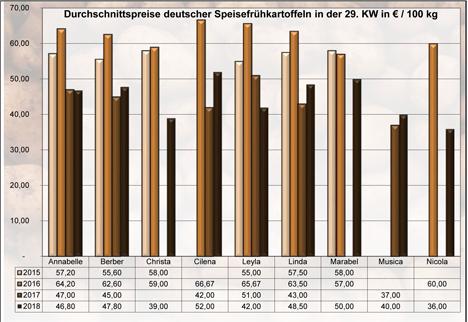 Grafik BLE-Kartoffelmarktbericht KW 29 / 18