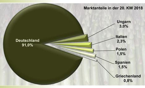 Spargel (grün) in der 20. KW 2018. Quelle: BLE