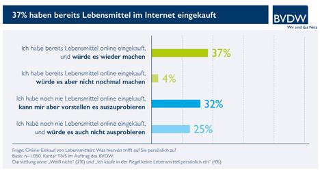 Grafik: Erfahrungen mit Online-Lebensmitteleinkauf 488 KB © BVDW