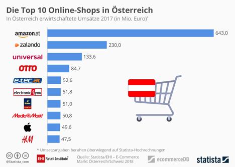 Grafik © EHI.Statista - Studie E-Commerce-Markt in Österreich und der Schweiz 2018