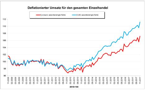 Gafik Quelle der Daten: Eurostat