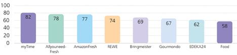 Ranking der Online-Supermärkte. Bild © Fraunhofer FIT