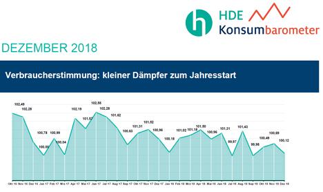 HDE-Konsumbarometer. Bild © HDE