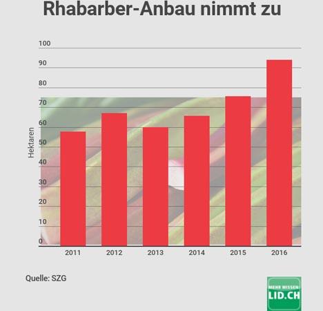 Infografik Rhabarber Anbau nimmt zu. Quelle: LID.ch
