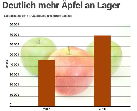 Quellen: Swisscofel, Obstverband, Bio Suisse