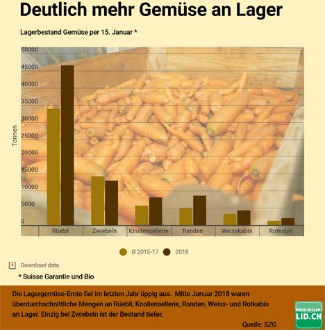 Grafik: Deutlich mehr Gemüse an Lager. Quelle: Lid.ch