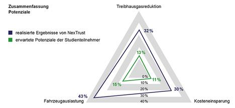 Logistikkooperationen: Potenziale werden unterschätzt , Quelle: GS1 Germany