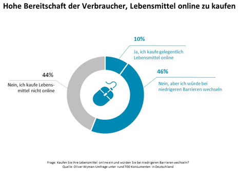 """Grafik Hohe Bereitschaft zum Onlinekauf von Lebensmitteln. Quelle: """"obs/Oliver Wyman"""""""