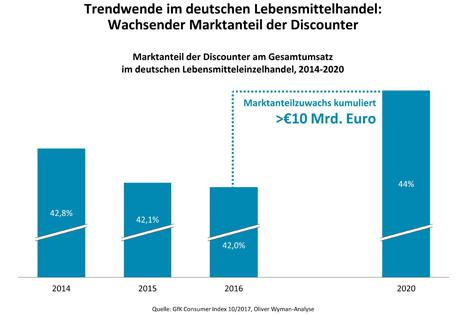 """Oliver Wyman-Umfrage zum Lebensmittelhandel: Wachsender Marktanteil der Discounter. Quelle: """"obs/Oliver Wyman"""""""