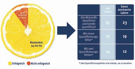 Abbildung: 90 Prozent der anerkannten Labore haben den Test bestanden. Quelle: QS Qualität und Sicherheit GmbH
