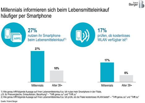 """Millennials informieren sich beim Lebensmitteleinkauf häufiger per Smartphone. Quellenangabe: """"obs/Roland Berger"""""""