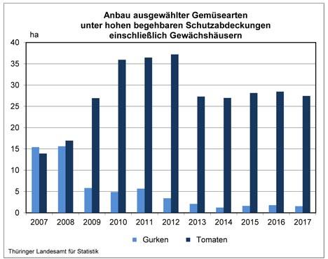 Bildquelle: Thüringer Landesamt für Statistik