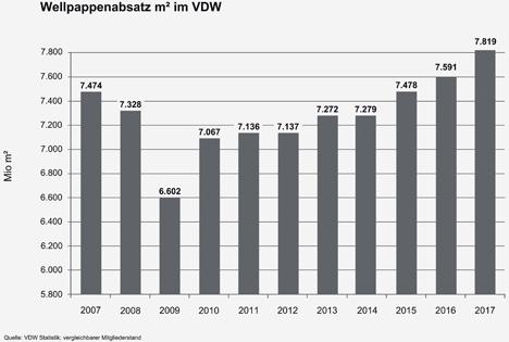 Wellpappenabsatz 2007-2017. Quelle: VDW