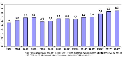 Fahrleistungen im ersten Quartal (Mrd. km). Quelle: Bundesamt für Güterverkehr