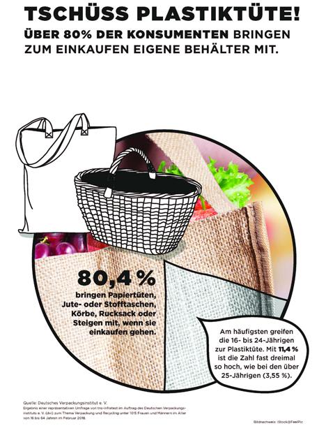 Bild: Deutsches Verpackungsinstitut e.V.