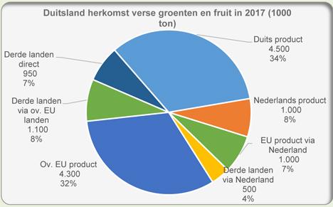 Grafik: Obst und Gemüse deutschen Ursprungs 2017. Foto © Fruit and Vegetable Facts