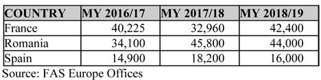 USDA Grafik Tabelle 2018 Nuesse
