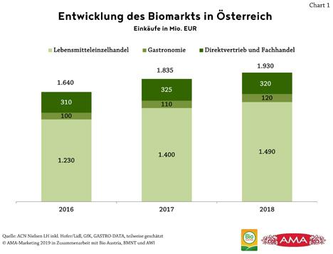 Biomarkt steigt weiter. Chart 1 Quelle: AMA