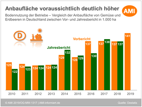 Grafik ©Agrarmarkt Informations-Gesellschaft mbH