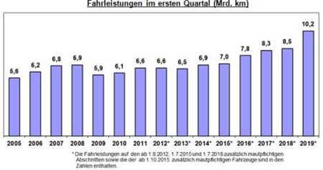 Quelle: Bundesamt für Güterverkehr